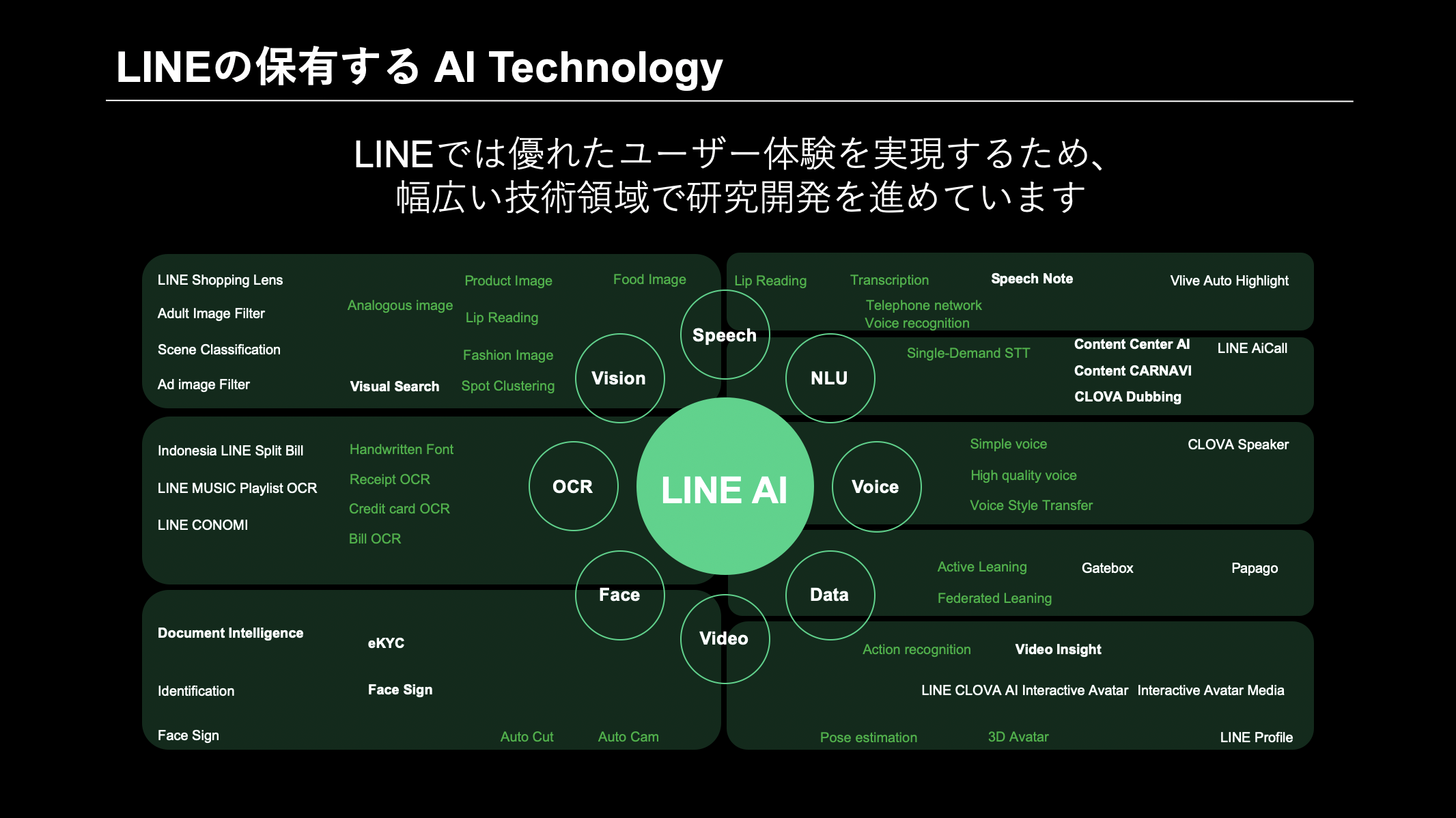 LINEのAI