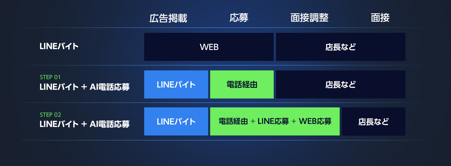 LINEバイト_グラフ